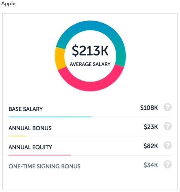 Apple salários de engenheiros de software