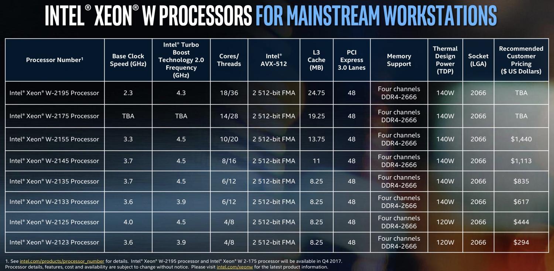 Modelos da linha Intel Xeon-W