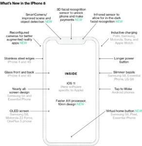 Diagrama sobre o novo iPhone (Bloomberg)