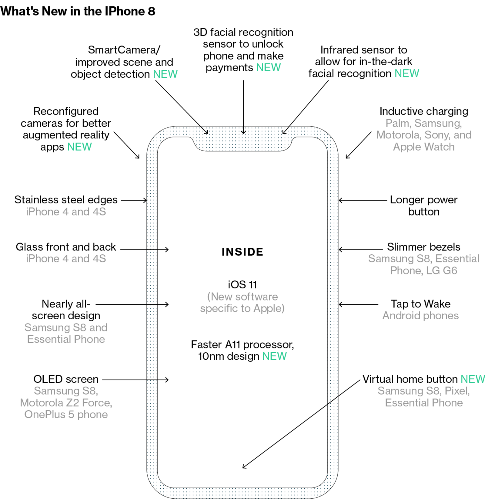 Diagrama sobre o novo iPhone (Bloomberg)