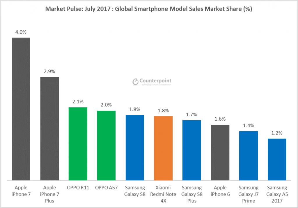 Pesquisa da Counterpoint de fatia de mercado das fabricantes de smartphone