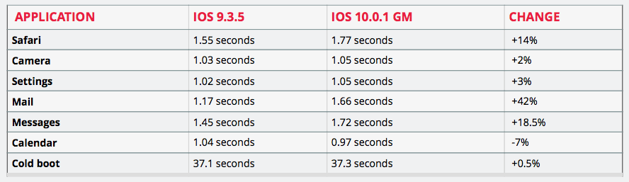 Teste de performance do iPhone 5 no iOS 9.3.5 e iOS 10