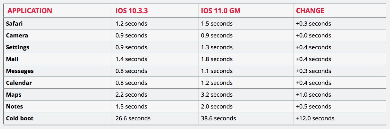 Teste de performance do iPhone 5s no iOS 10.3.3 e no iOS 11