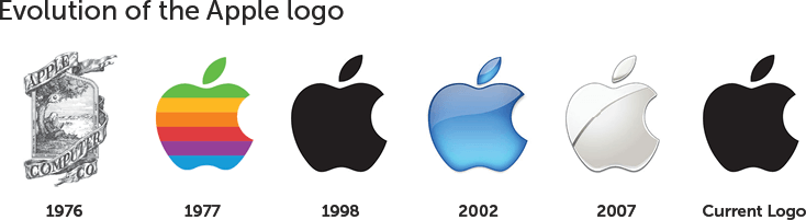 Evolução do logo da Apple