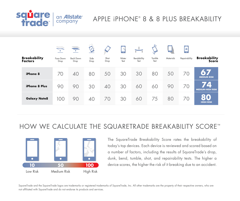 Teste de queda da SquareTrade com o iPhone 8, 8 Plus e Galaxy Note8
