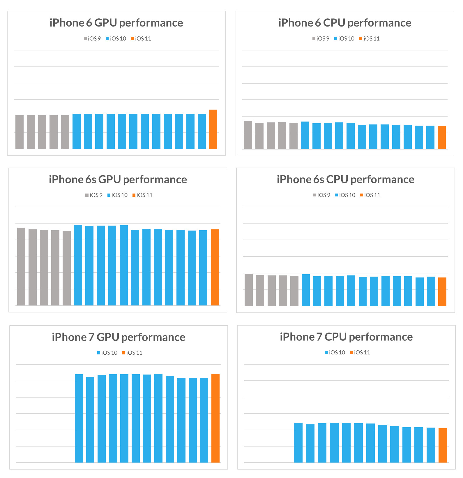 Histórico de benchmarks dos iPhones 6, 6s e 7