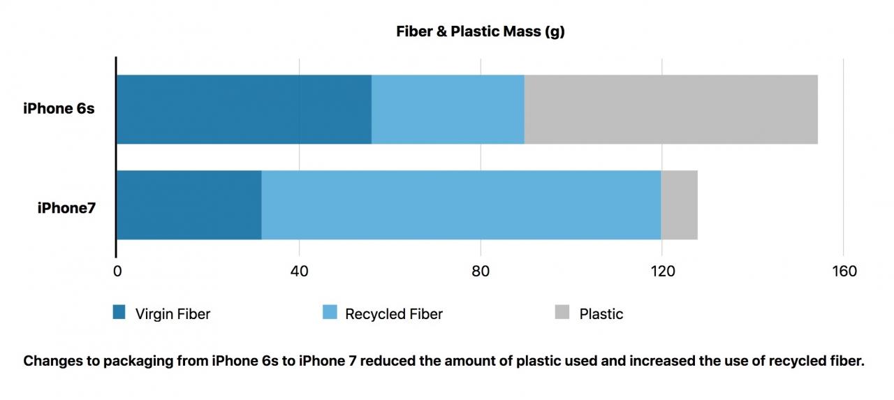 Evolução do emprego de materiais nas embalagens do iPhone 6s e 7
