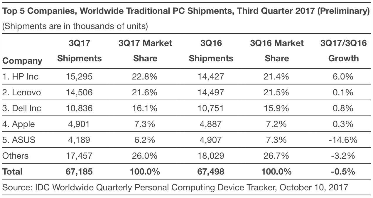 Vendas de computadores no terceiro trimestre de 2017 (IDC)