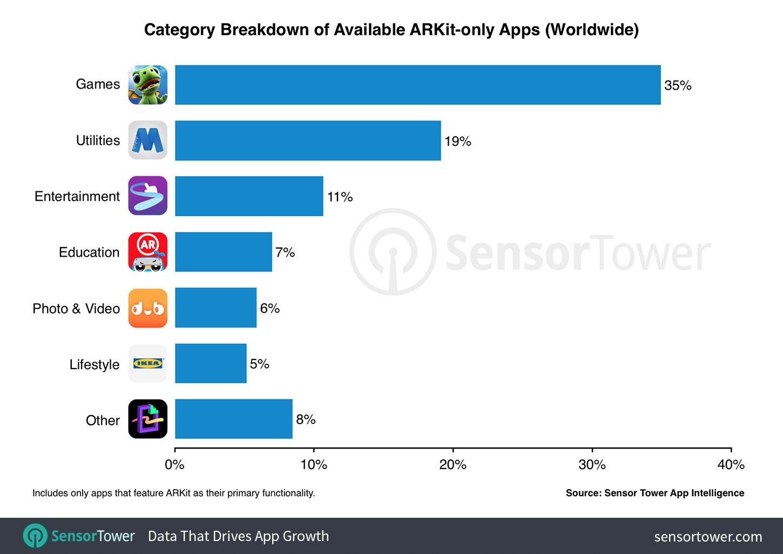 ARKit apps por categorias