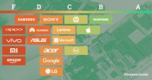 Greenpeace Greener Electronics
