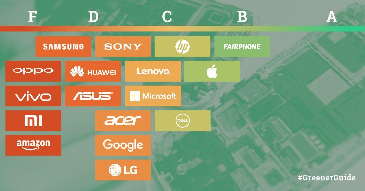 Greenpeace - Greener Electronics