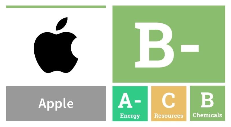 Apple Greenpeace nota