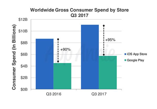 Desempenho das lojas de aplicativos nos terceiros trimestres de 2016 e 2017 (App Annie)