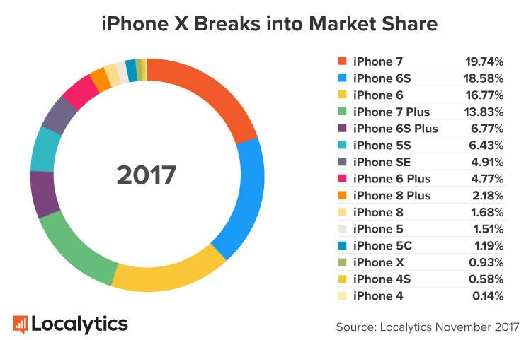 Proporção de cada iPhone entre os ativos no mundo em 2017 (Localytics)