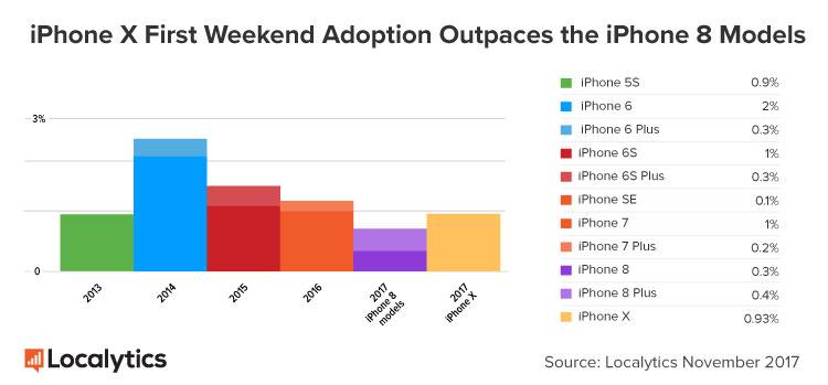 Fatia de mercado dos iPhones após seus primeiros três dias de vendas (Localytics)