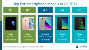 Top 5 empresas terceiro trimestre 2017
