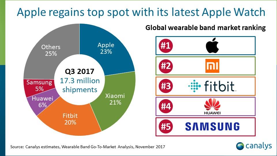 Pesquisa da Canalys sobre o mercado de dispositivos vestíveis, terceiro trimestre de 2017