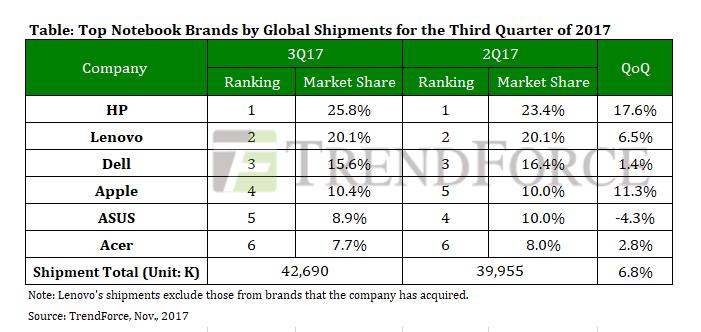 MacBooks vendas terceiro trimestre 2017