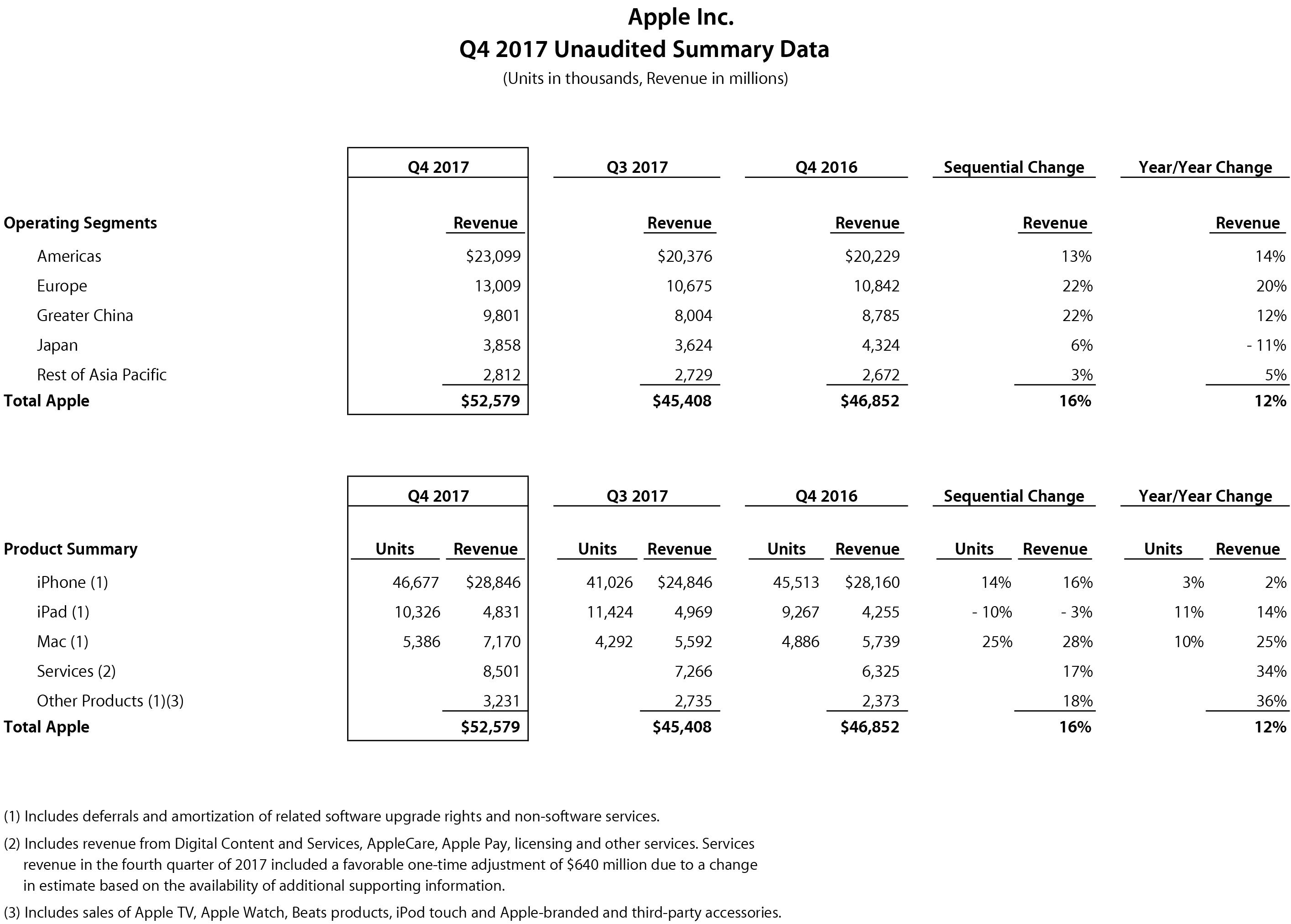 Números da Apple no quarto trimestre fiscal de 2017