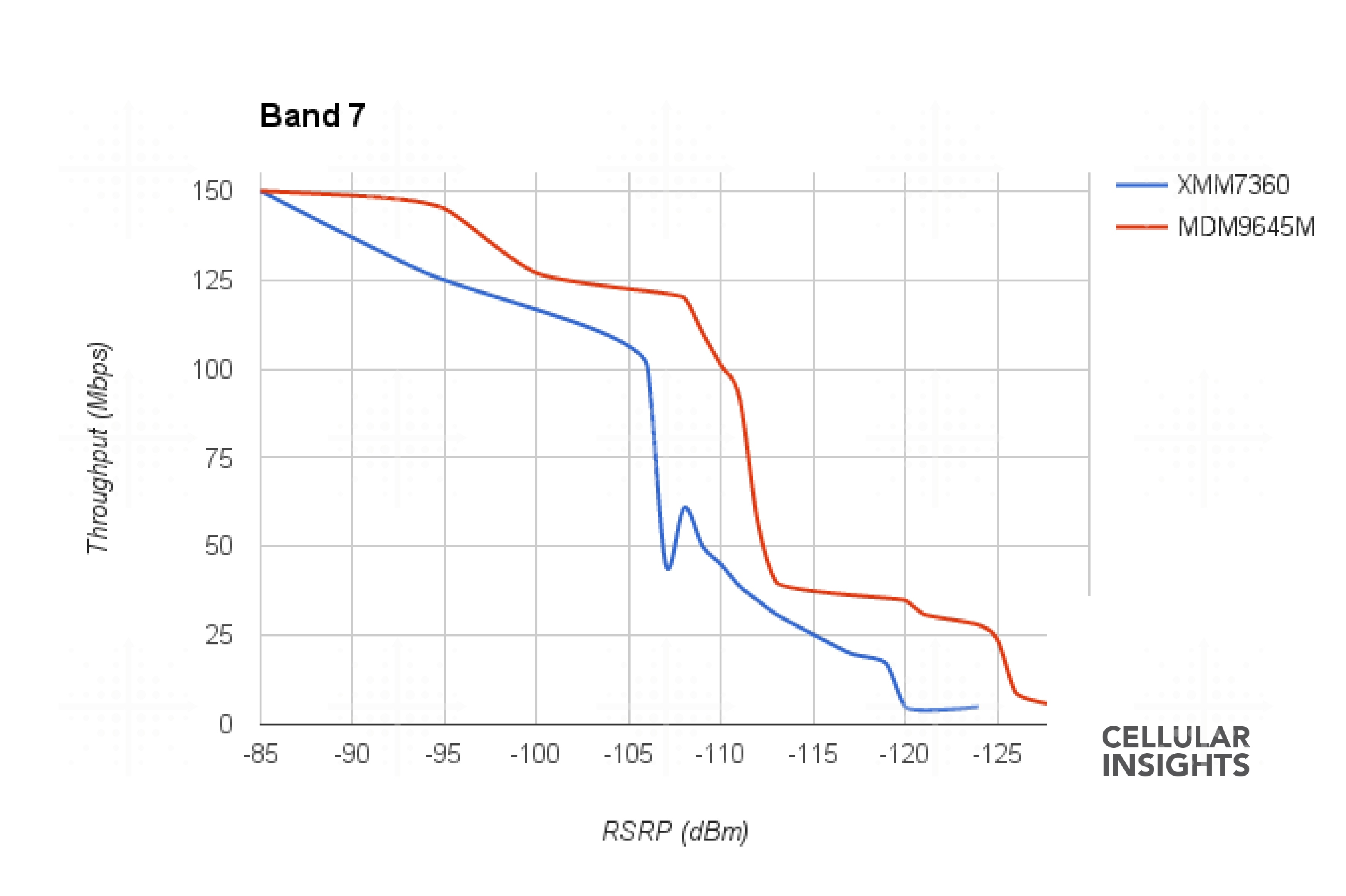 Comparativo dos modems da Intel e da Qualcomm, utilizados no iPhone 7 e 7 Plus, na banda 7