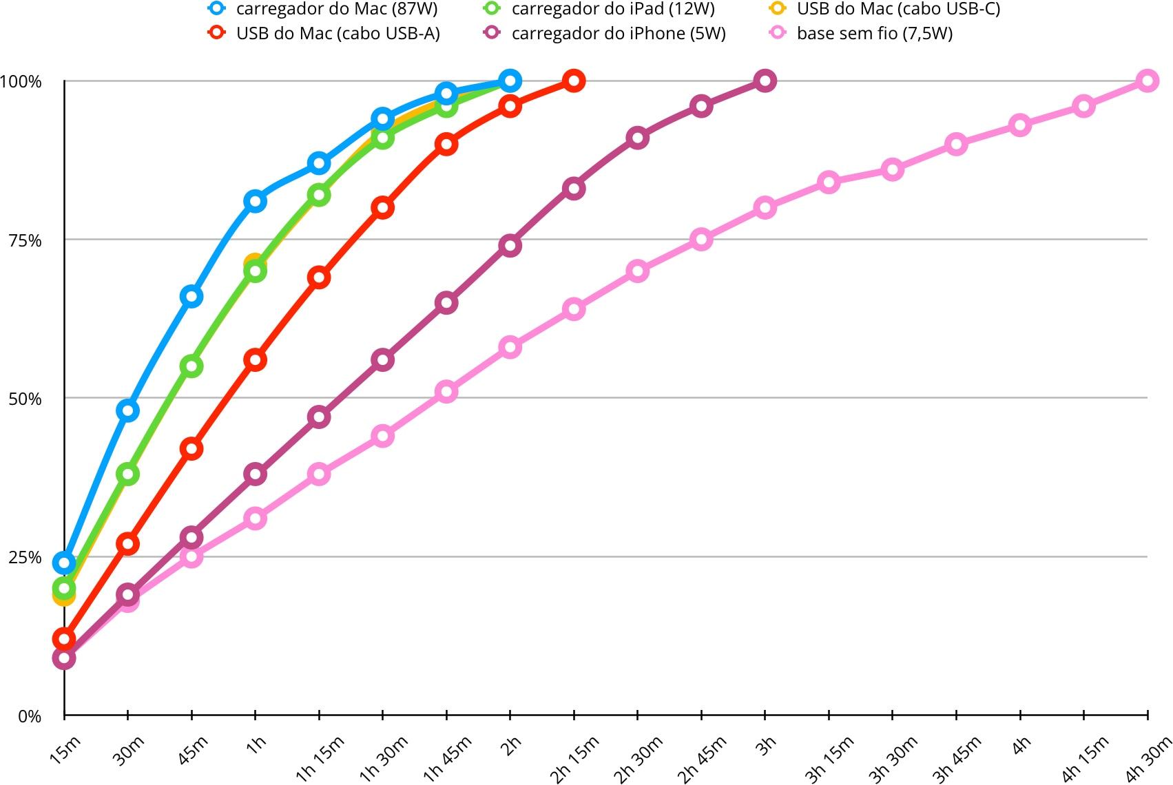 Gráfico do teste de recarga da bateria do iPhone X
