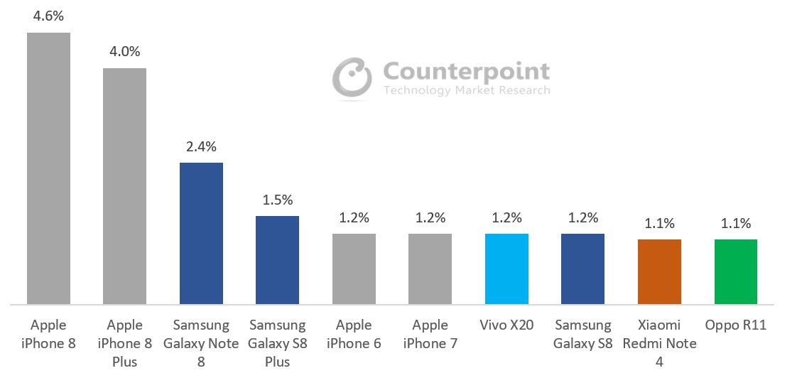 Smartphones mais vendidos em outubro de 2017, Counterpoint Research