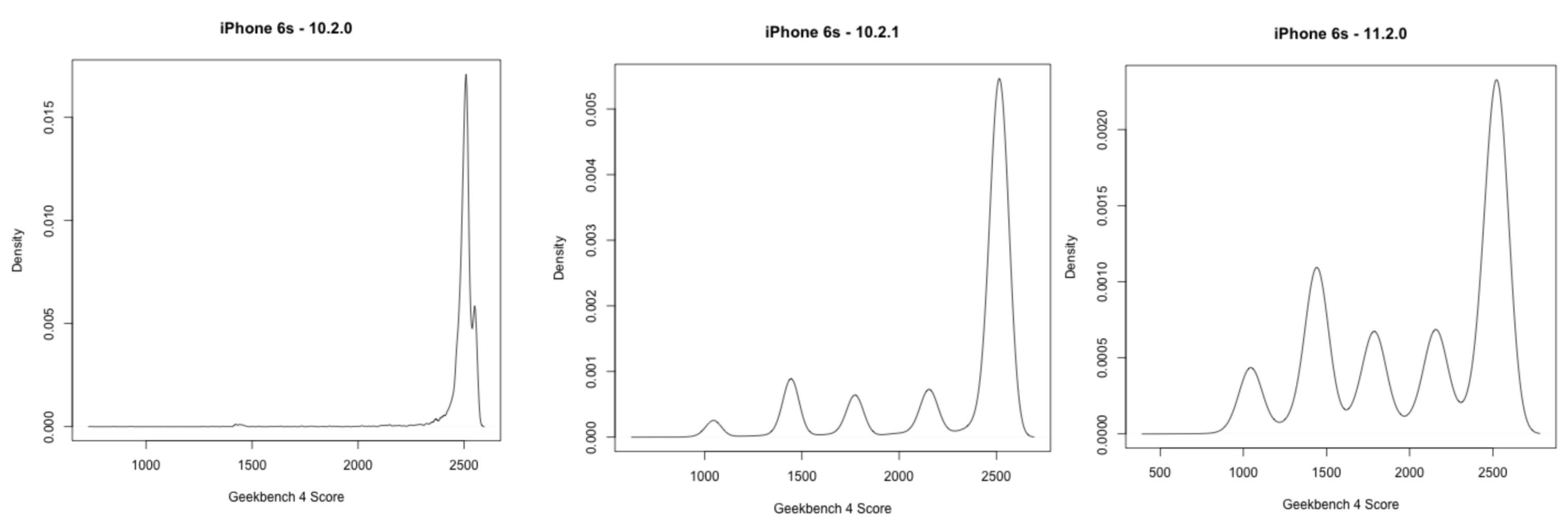 Teste de bateria com o iPhone 6s