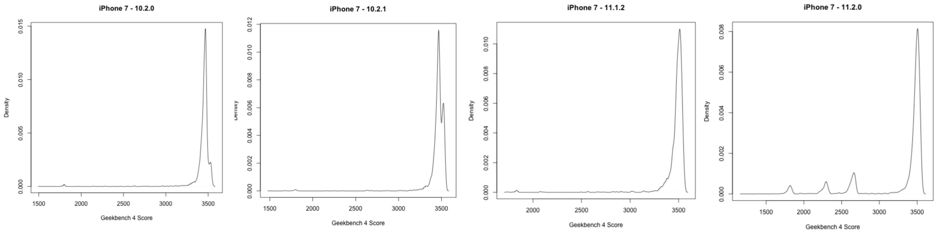 Teste de bateria com o iPhone 7