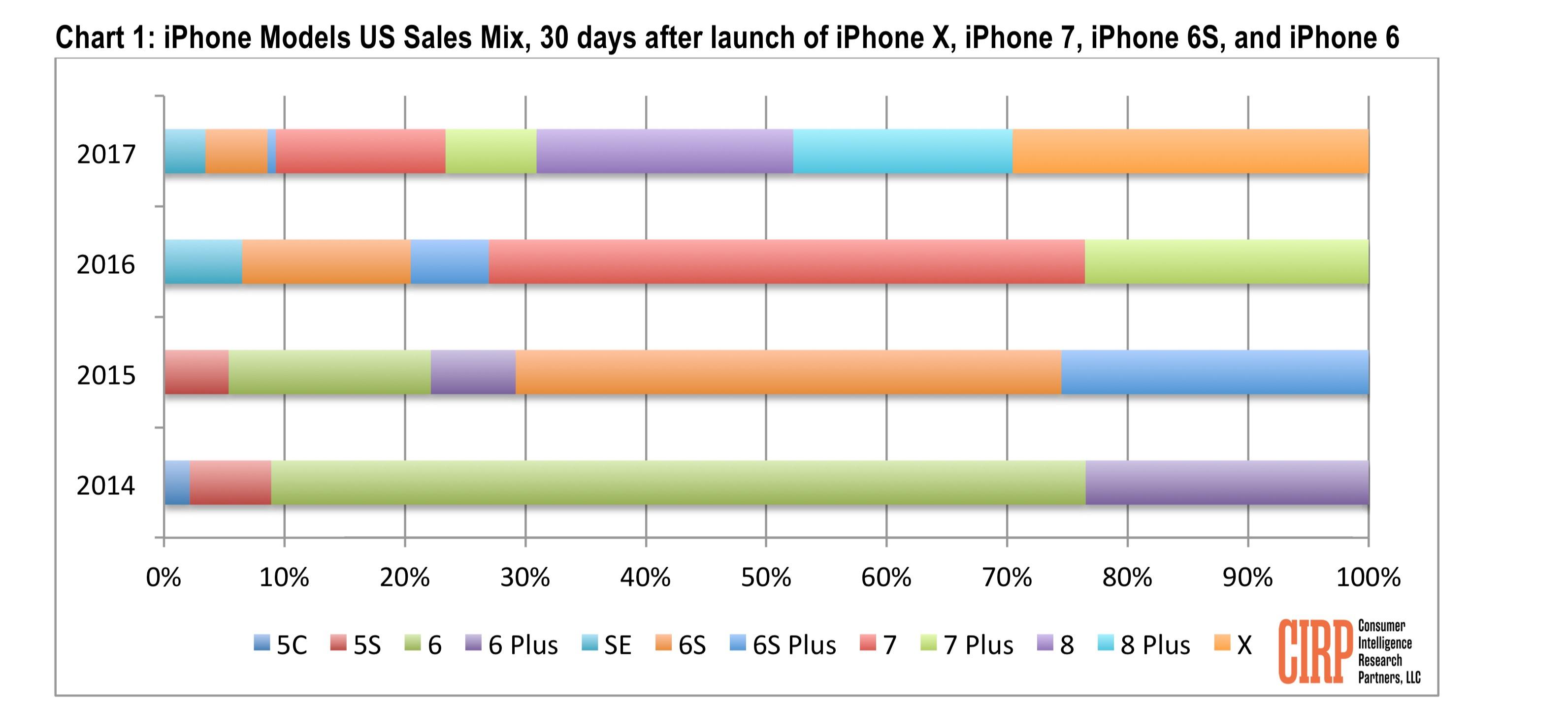 CIRP iPhone X nos 30 primeiros dias
