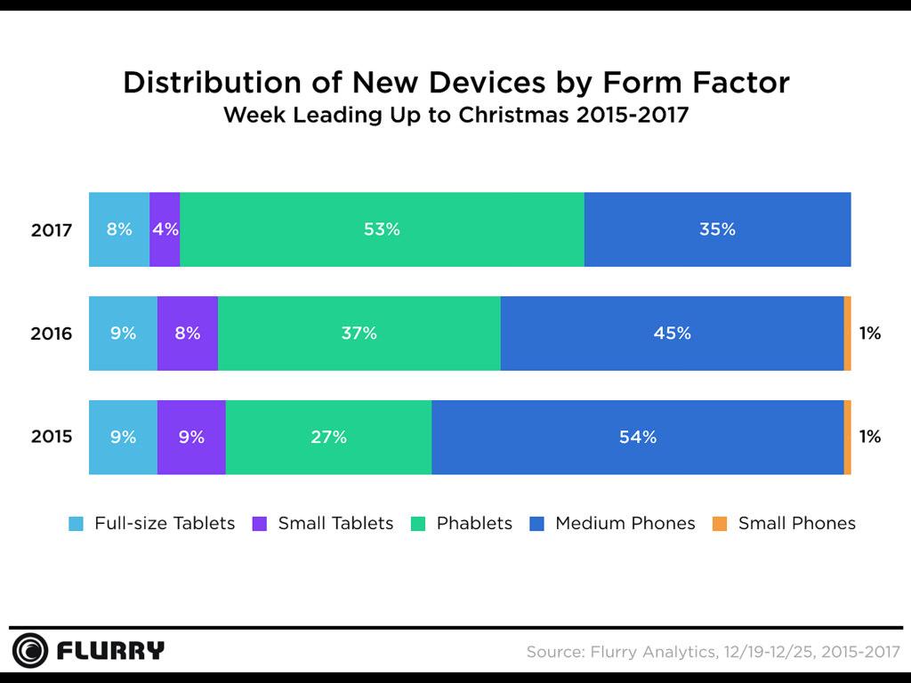 Pesquisa de ativação de smartphones na semana do natal de 2017, Flurry