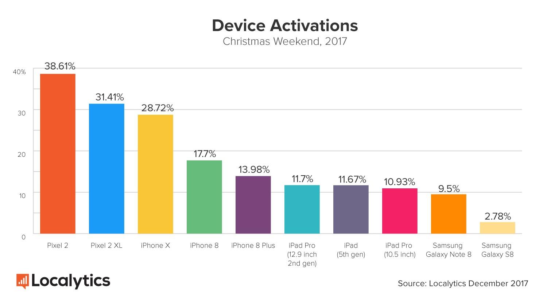 Pesquisa de ativação de smartphones na semana do natal de 2017, Localytics