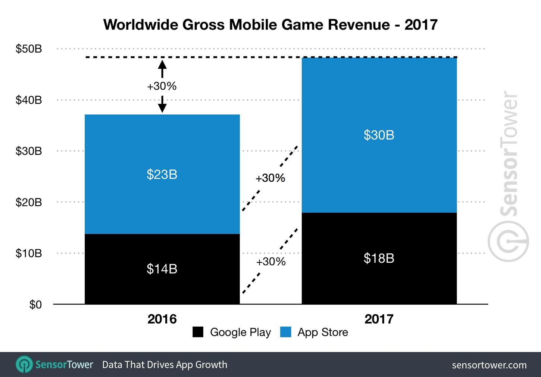 Receita bruta de jogos (App Store e Google Play) em 2017