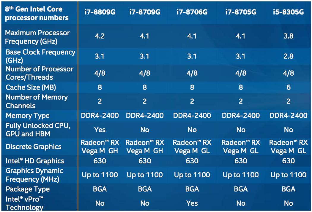 Oitava geração de processadores Intel Core com soluções gráficas da AMD