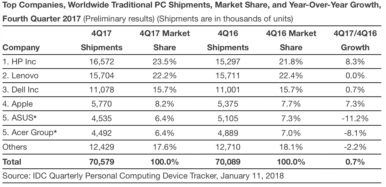 Industria PCs Q42017