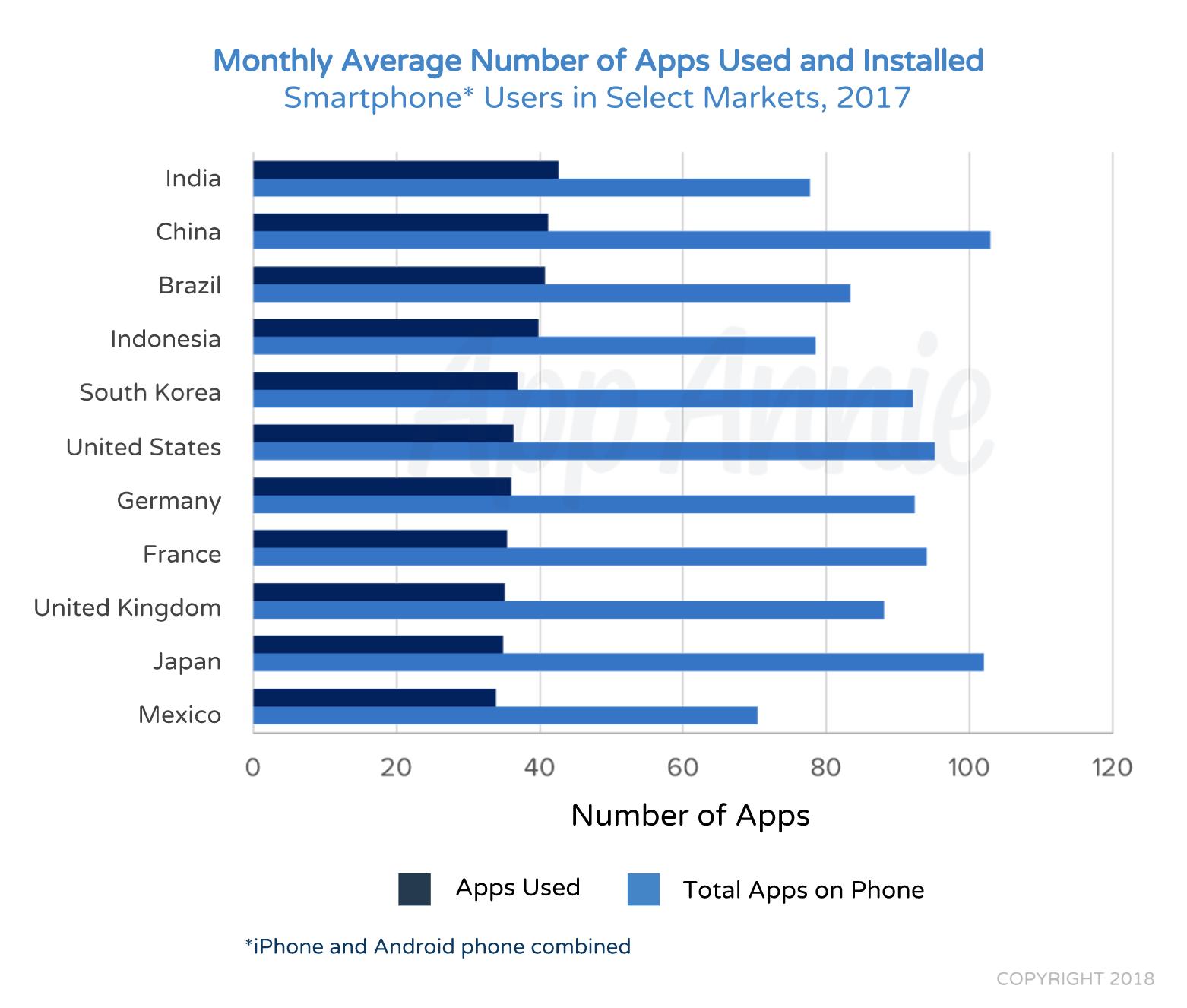 Pesquisa da App Annie sobre lojas de aplicativos, quarto trimestre de 2017