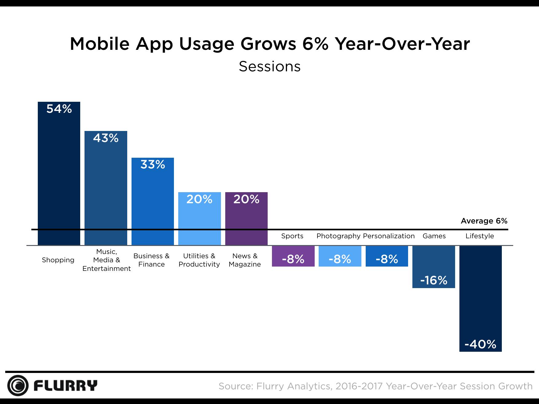 Pesquisa da Flurry sobre lojas de aplicativos, quarto trimestre de 2017