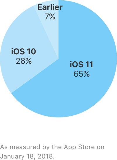 Adoção do iOS 11
