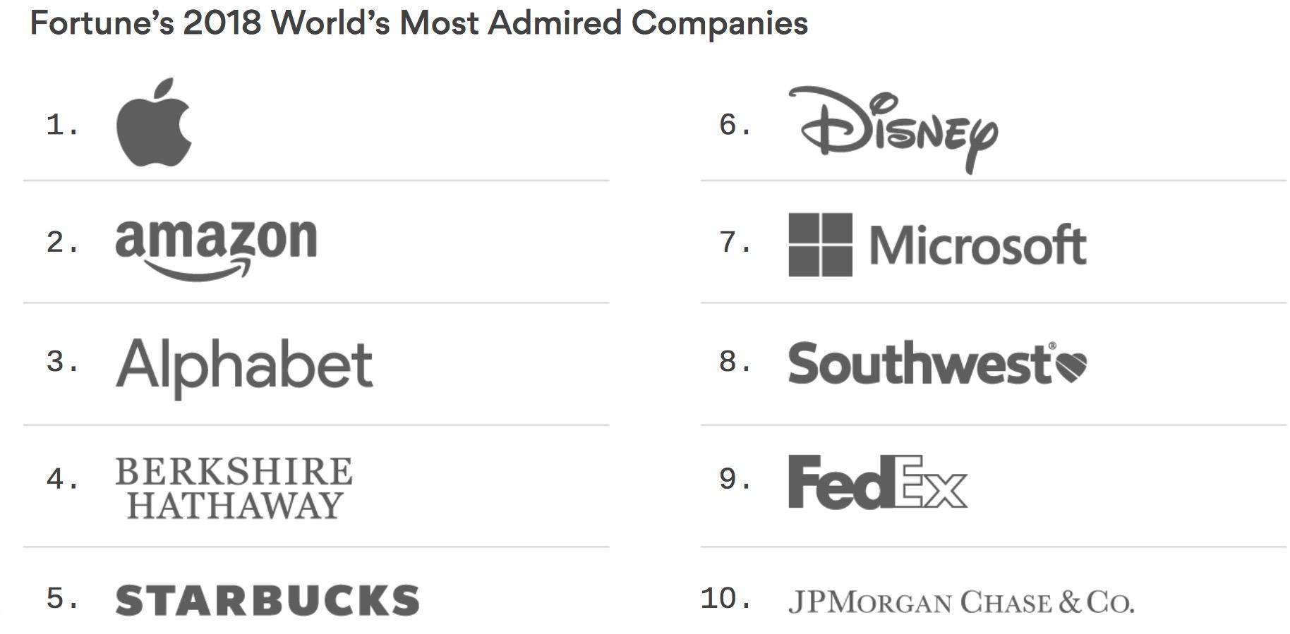 Empresas mais admiradas da Fortune