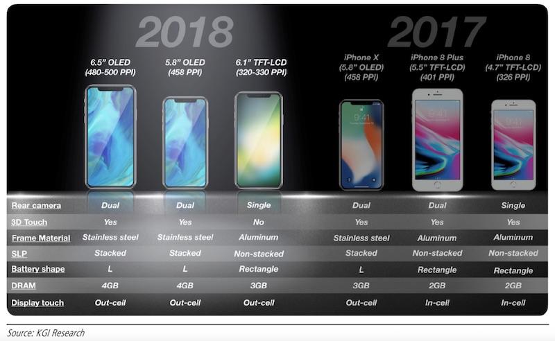 iPhones 2018 KGI Securities