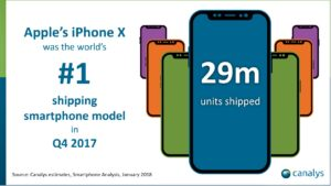 iPhone X vendas 2017