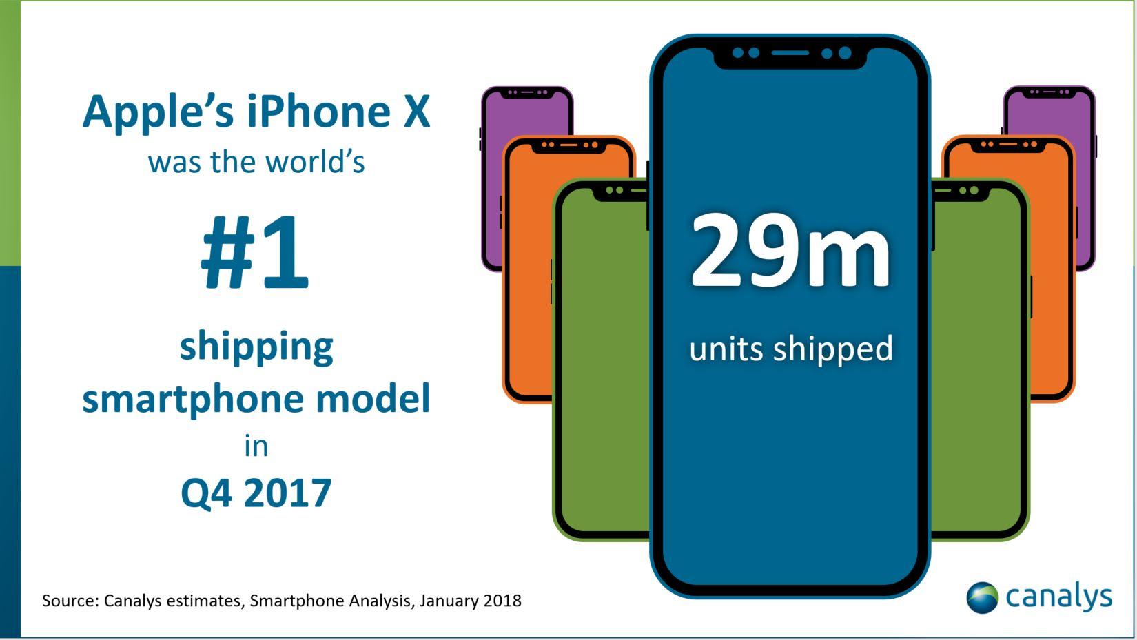 iPhone X vendas 2017
