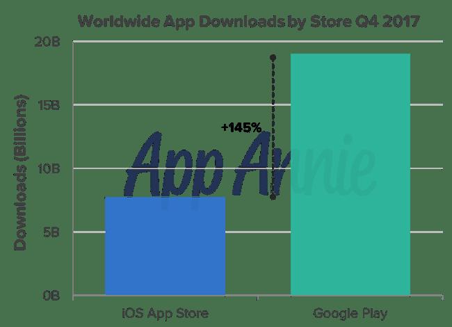 App Annie downloads