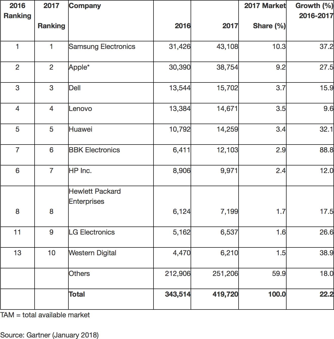 Ranking com as empresas que mais investem em semicondutores de 2017