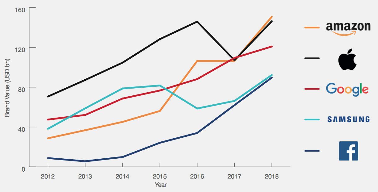 Ranking de marcas mais valiosas do mundo da Brand Finance