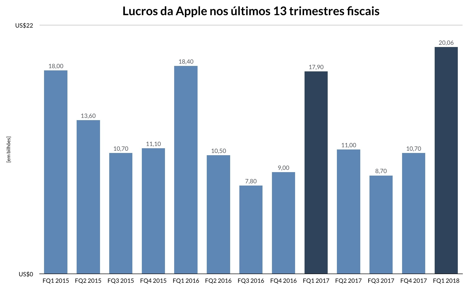 Números do primeiro trimestre fiscal da Apple