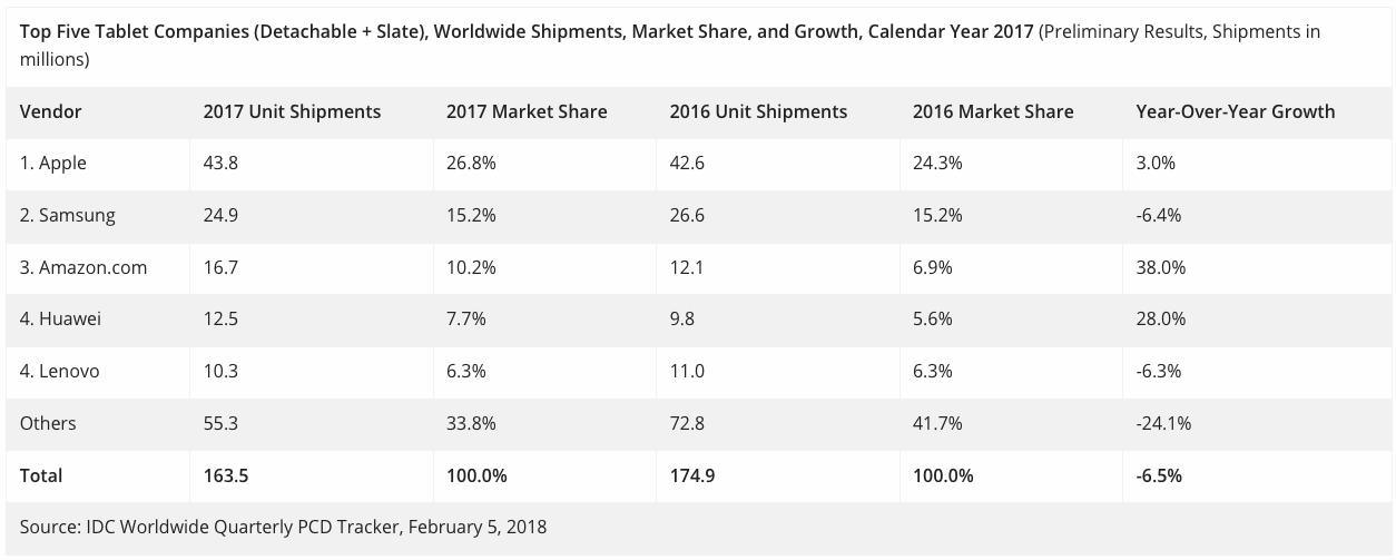 IDC: vendas de tablets durante 2017