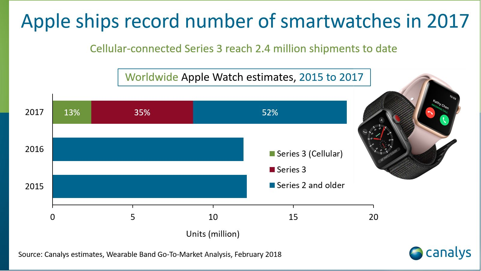 Apple Watch Recorde de Vendas Canalys