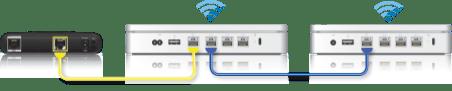 Configurando uma rede roaming