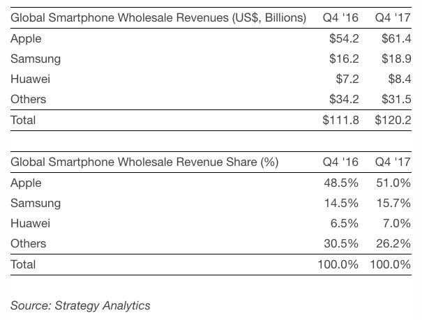 Strategy Analytics Smartphone