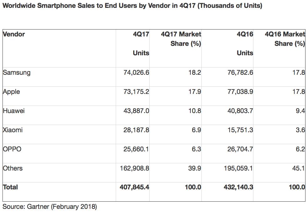 Pesquisa da Gartner sobre vendas de smartphones em 2017